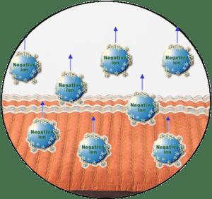 negative ions depiction