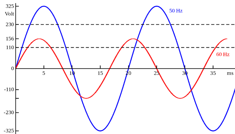 waveform vs frequency pemf example