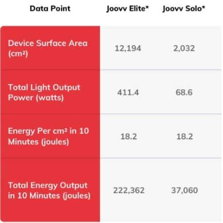 joovv power data
