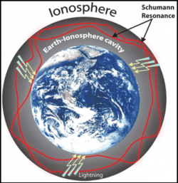 earth ionosphere schumann resonance