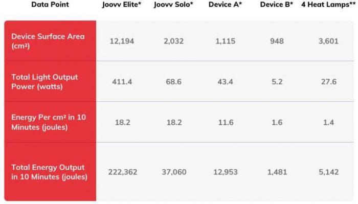 joovv light power comparison data table
